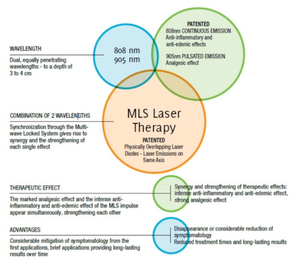 MLS-Laser-Therapy